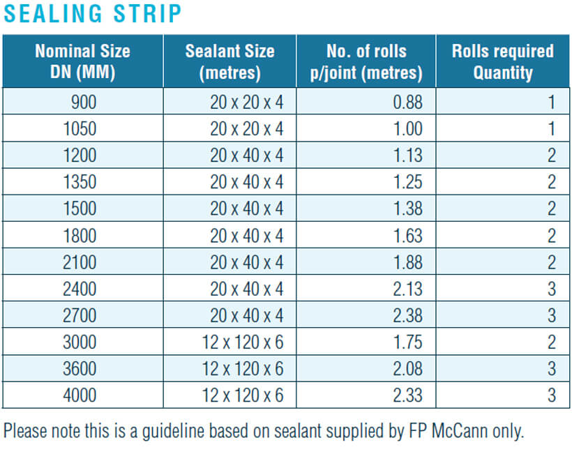 FP-McCann-Precast-Concrete-Drainage-Manhole-Soakaways-Sealing-Strip-Dimensions