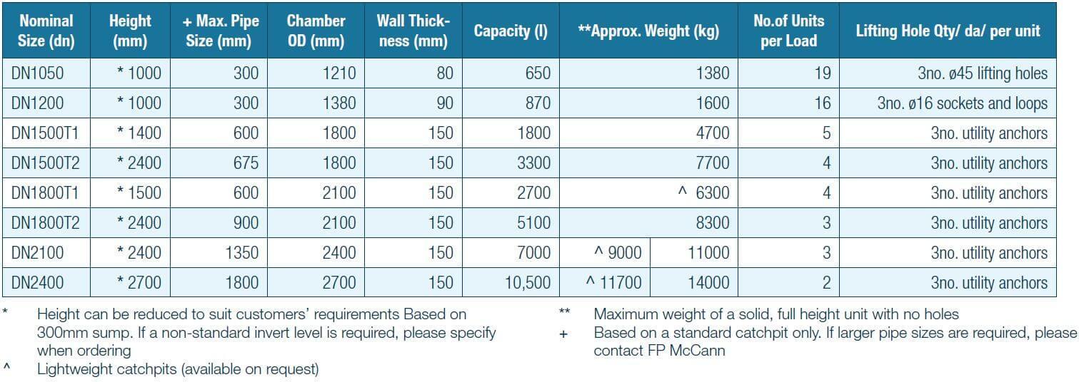 FPMcCann-Drainage-Catchpits-Dimensions
