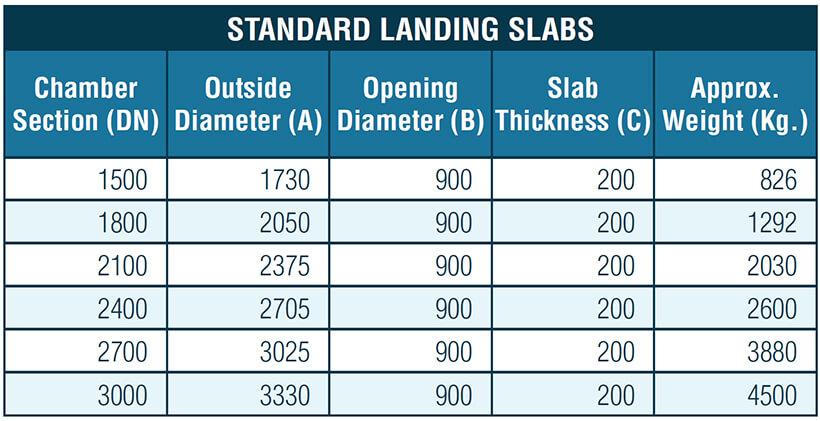 FP_McCann_Drainage_and_Water_Management_Manhole-landing-slabs-dimensions