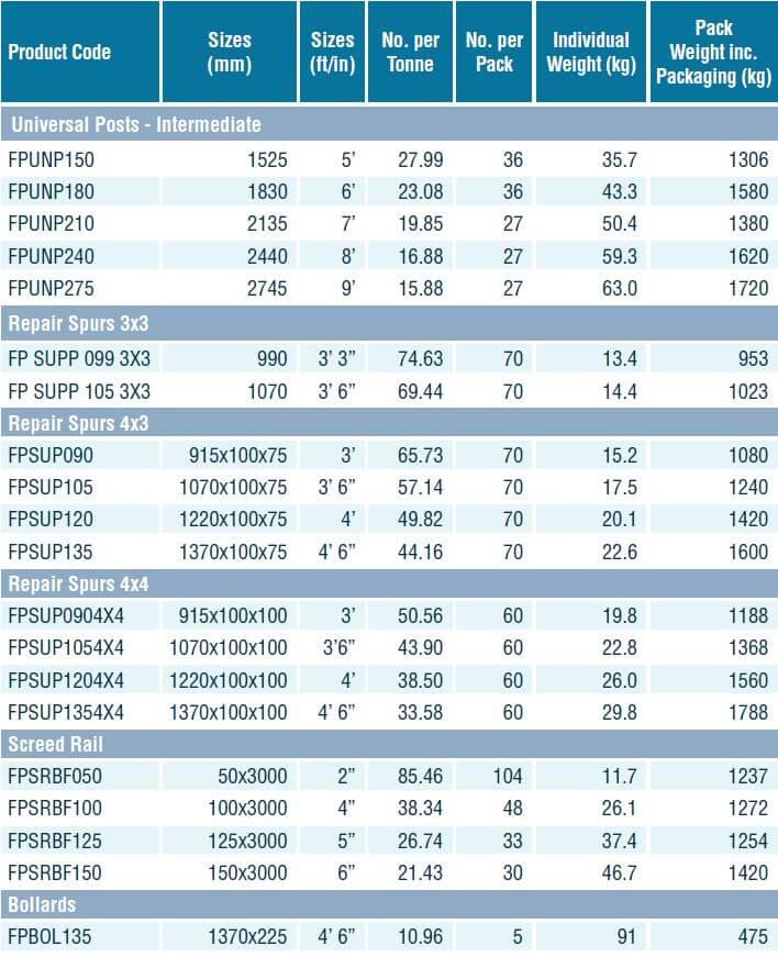 FP-McCann-Fencing-RepairSpurs-UniversalPostsBollardsTable