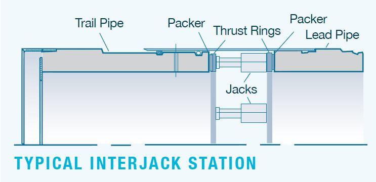 FPMcCann-TunnelsShafts-JackingPipes-Typical-Interjack-Station